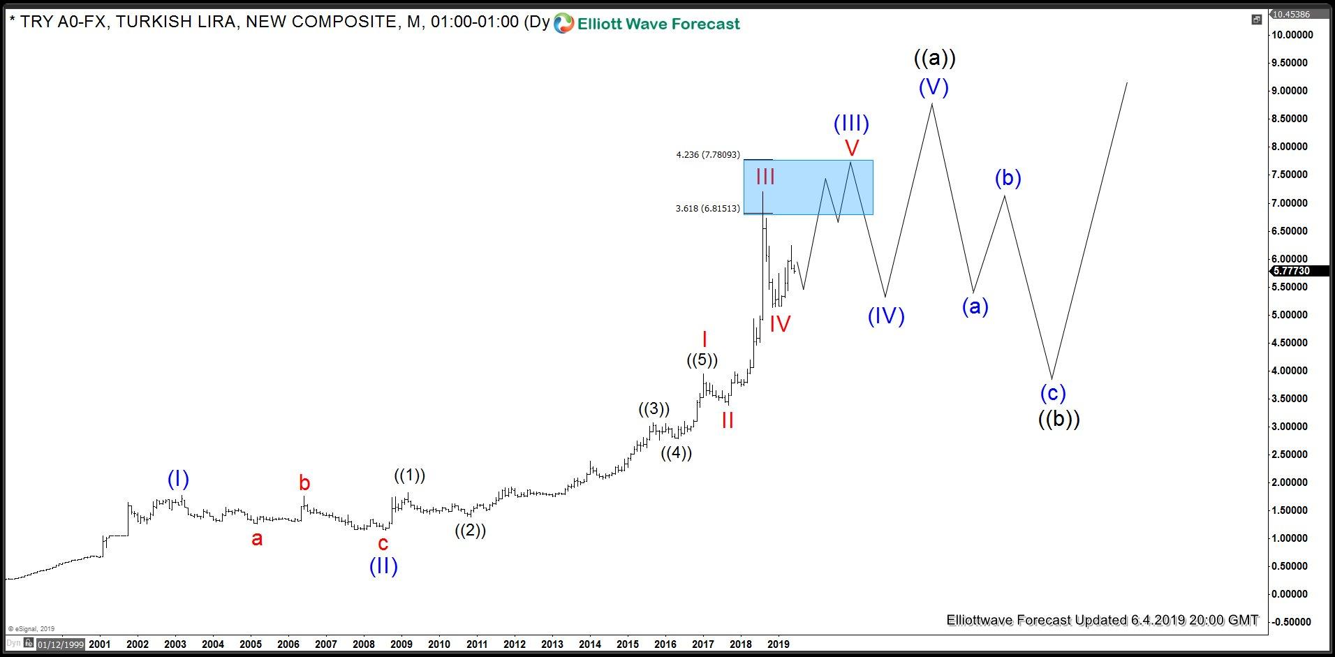 USDTRY Weekly Elliott Wave Analysis