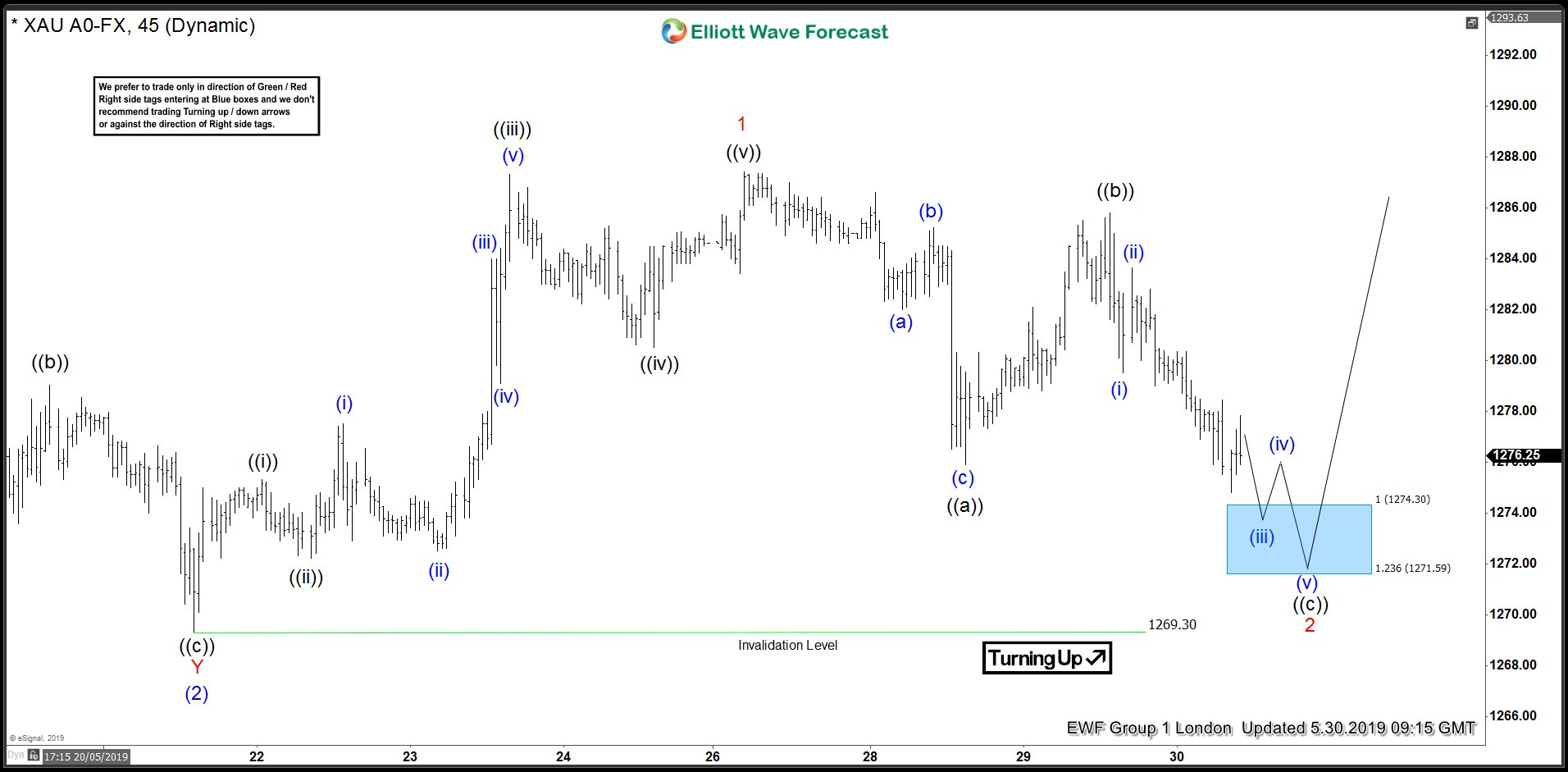 XAUUSD Short-term Elliott Wave Analysis 5.30.2019