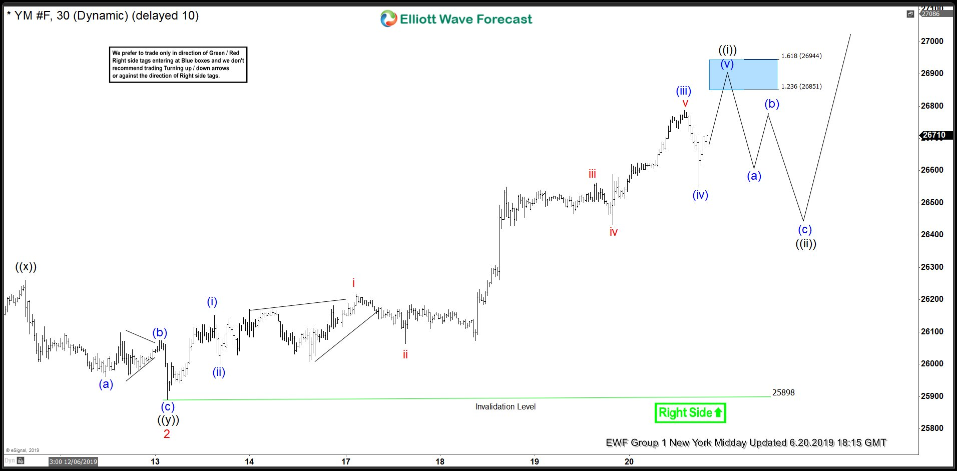 $YM_F (Dow Futures) Forecasting The Rally with Elliott Wave