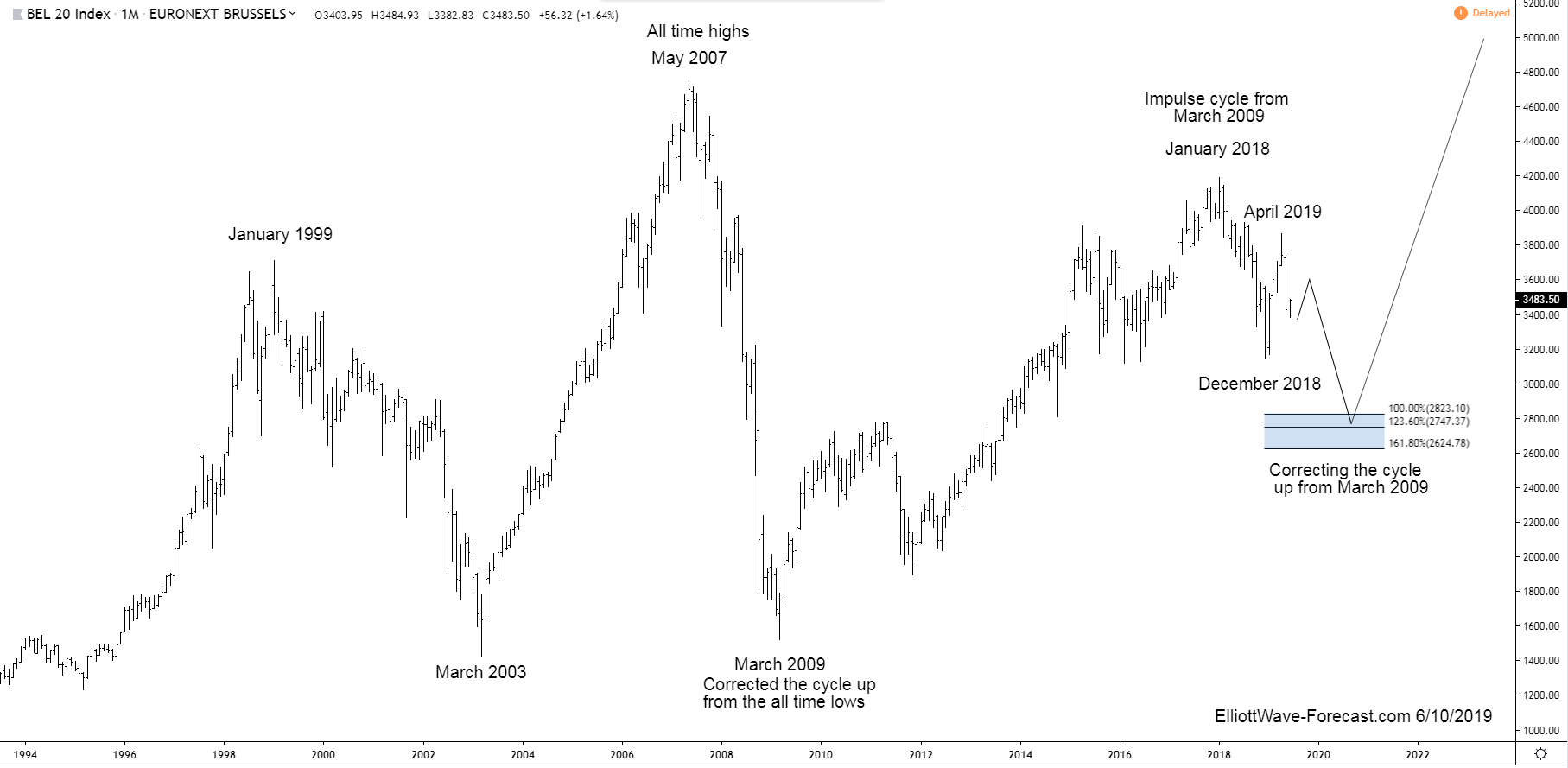The BEL20 Index is Correcting the Cycle up from the 2009 Lows
