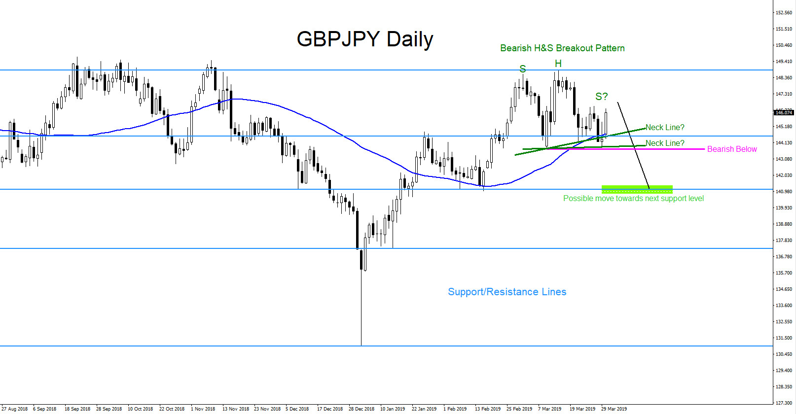 GBPJPY : Market Patterns Calling Move Lower