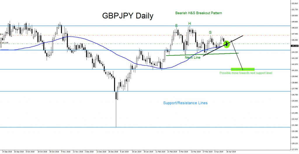 GBPJPY, forex, market, patterns, technical analysis, trading, elliottwave