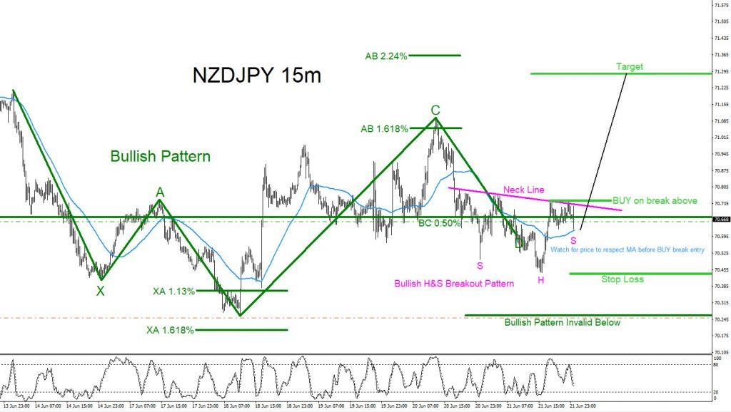 NZDJPY, forex, trading, market patterns, technical analysis, elliottwave, elliott wave