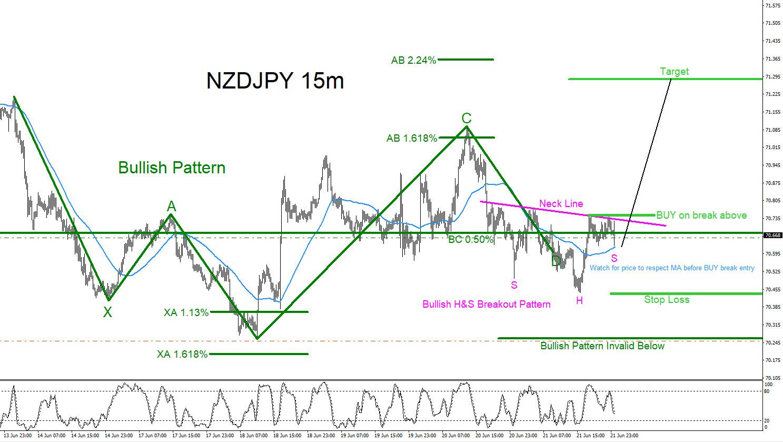 NZDJPY : Possible Scenario Higher?