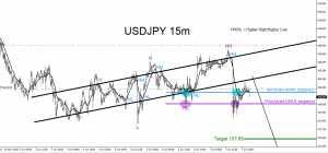 USDJPY, trading, forex, technical analysis, elliottwave, elliott wave, patterns
