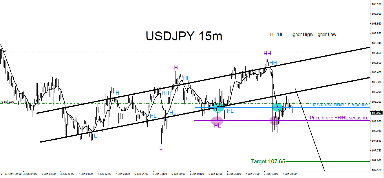 USDJPY : Will Pair Continue Lower?