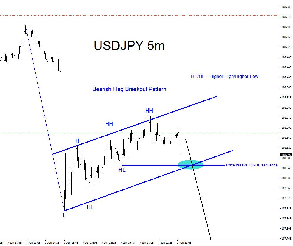 USDJPY, forex, trading, patterns, technical analysis, elliottwave, elliott wave
