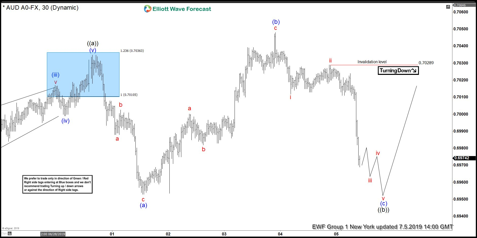 Elliott Wave View: AUDUSD Strength Should Resume