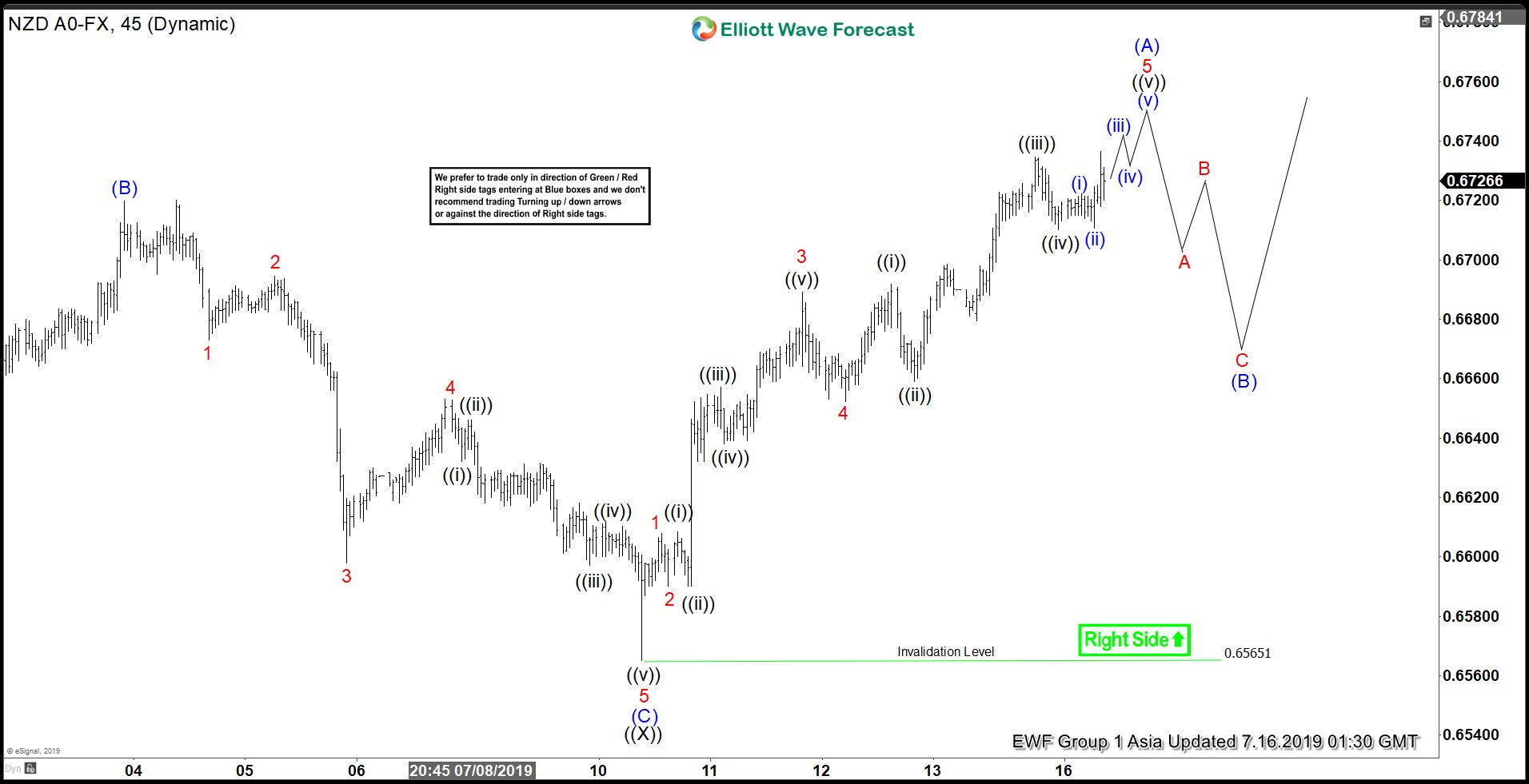 Elliott Wave View: NZDUSD Showing Incomplete Sequence