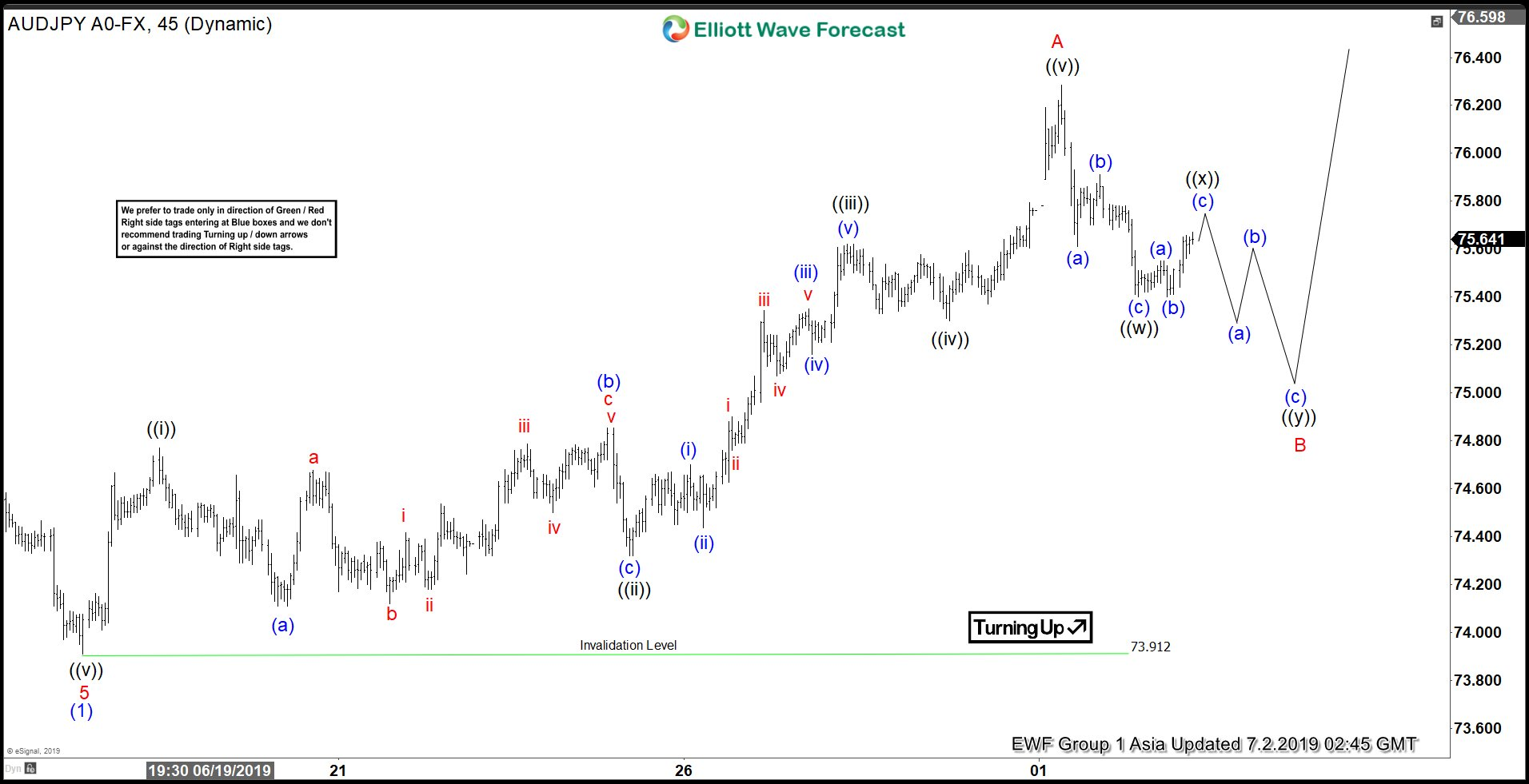 Elliott Wave View: AUDJPY Should Remain Supported