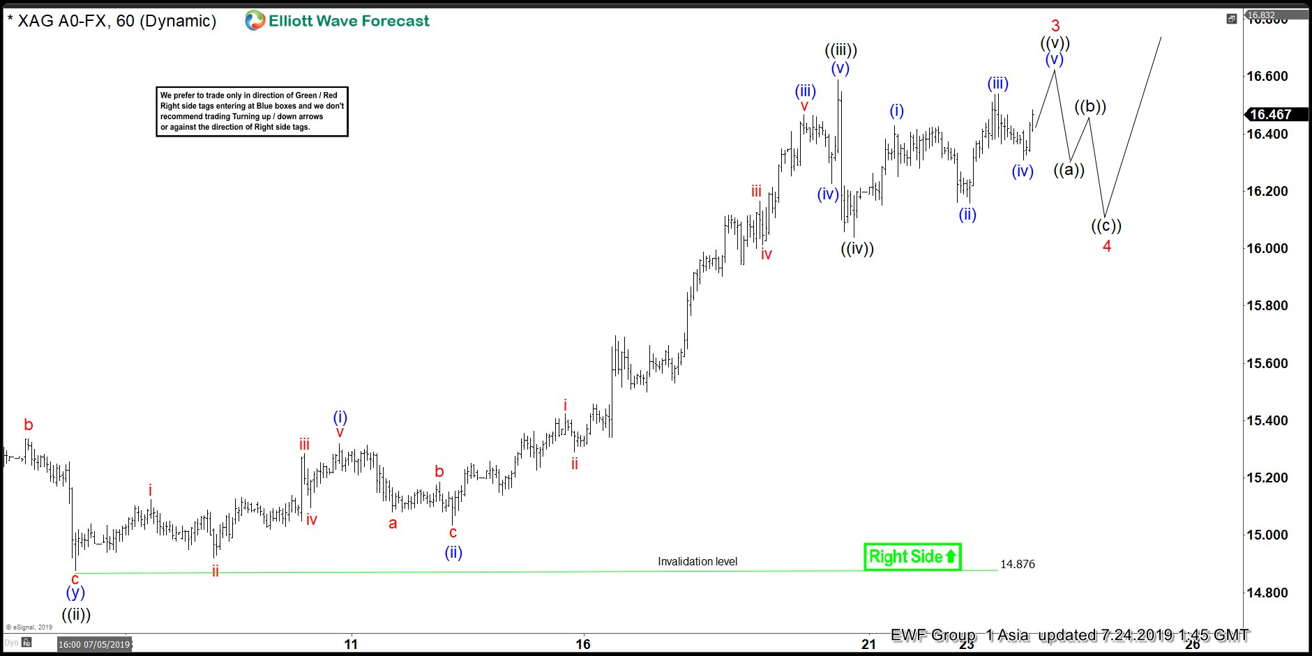 Silver Elliott Wave View: Impulse Move Favoring More Upside