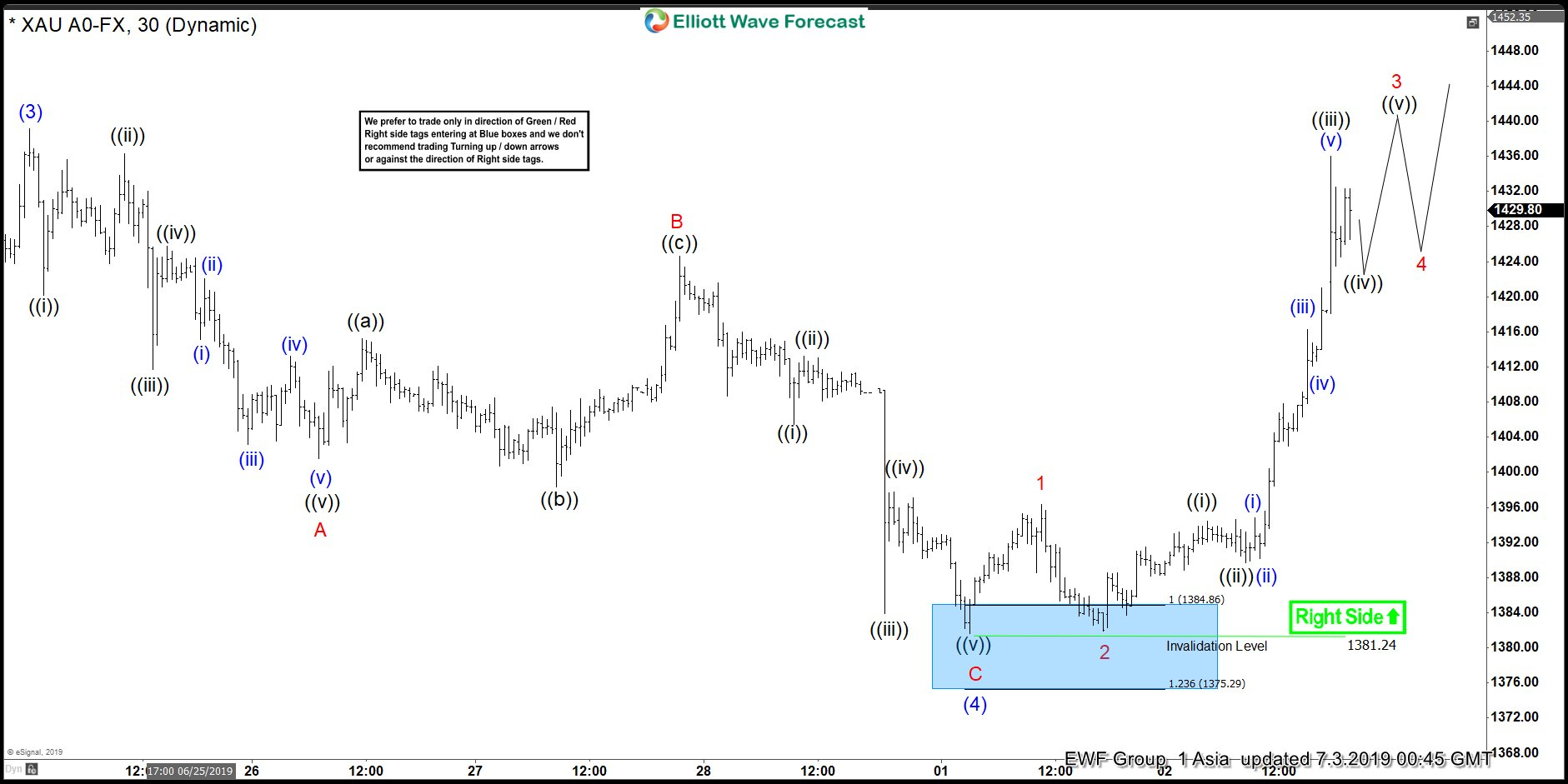 Elliott Wave View: Gold Extends Higher in Impulsive Move