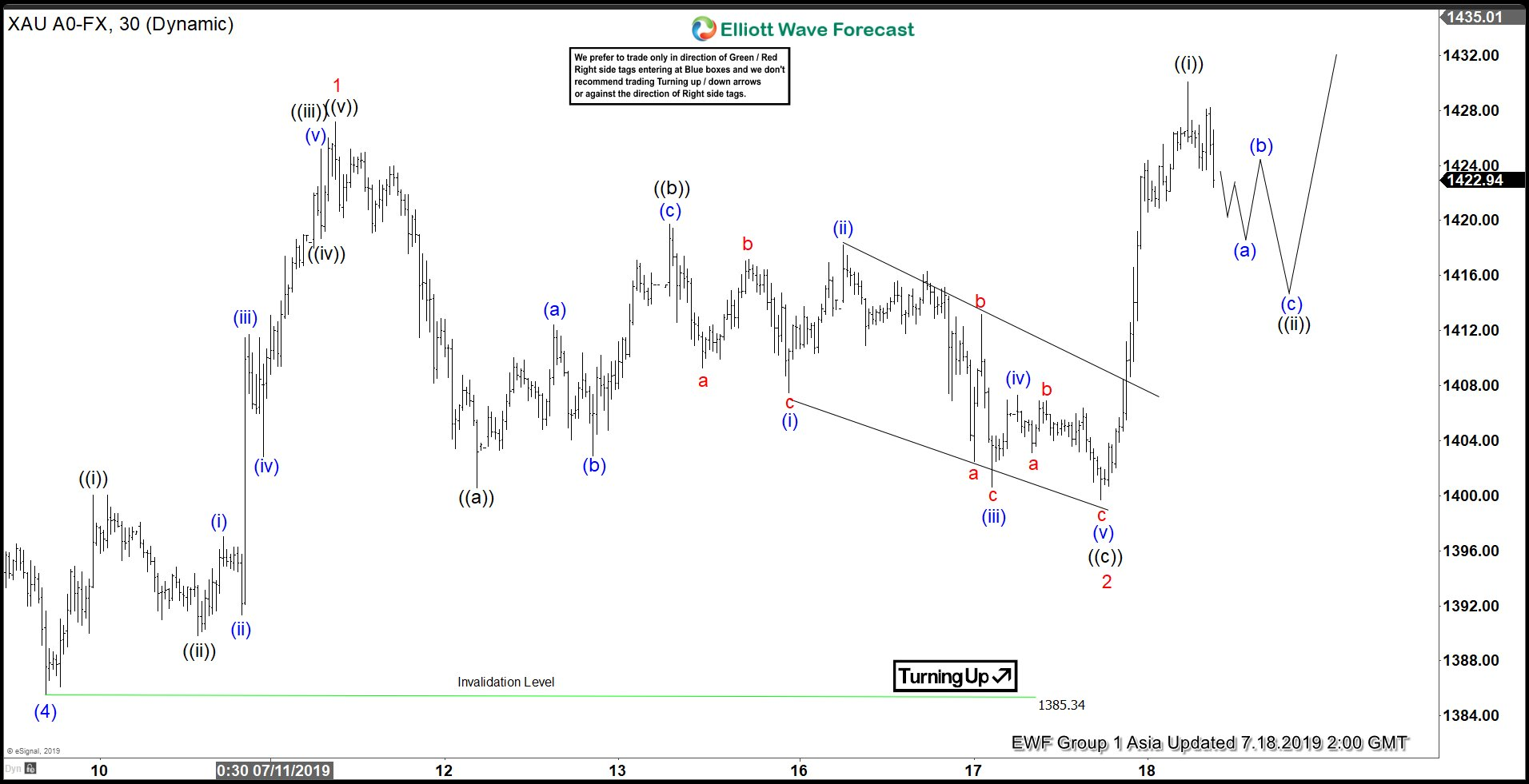 Elliott Wave View: Gold Should Extend Higher