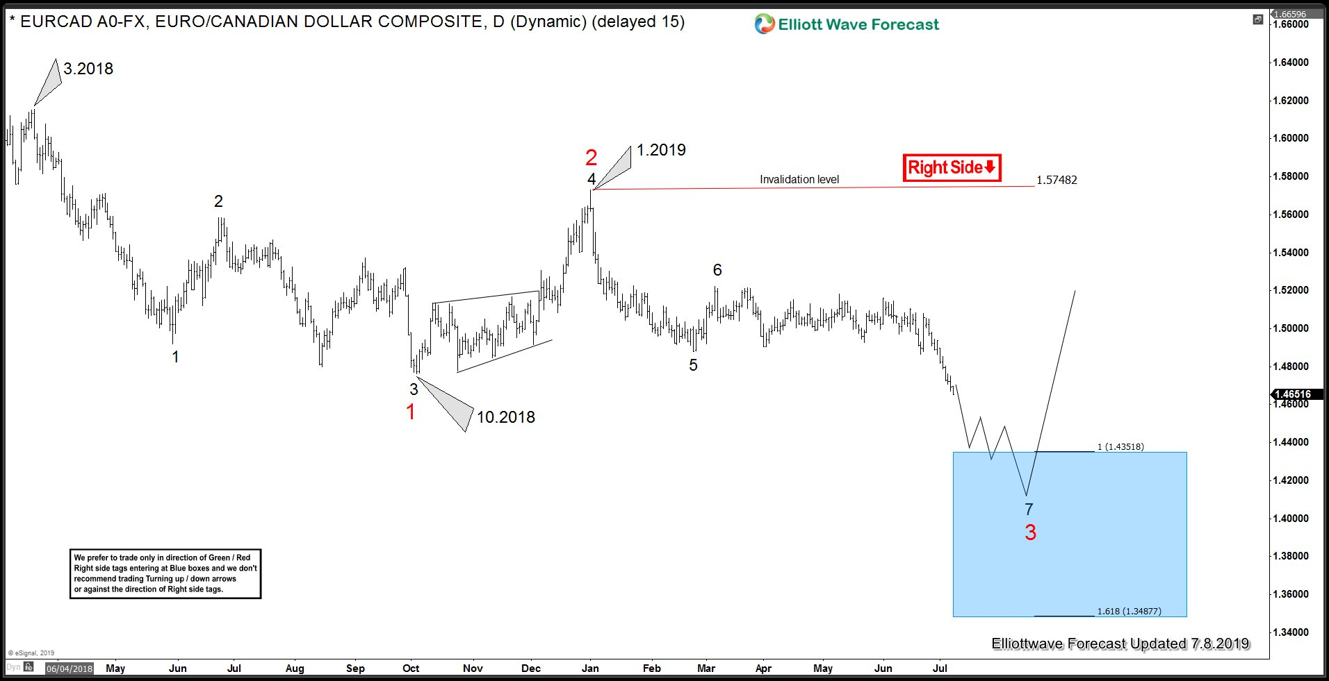 EUR Canadian Dollar Cycle from 3.2018 peak