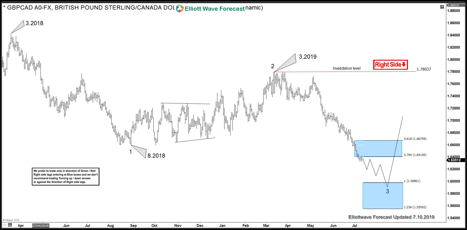 GBP Canadian Dollar 3.2018 Cycle