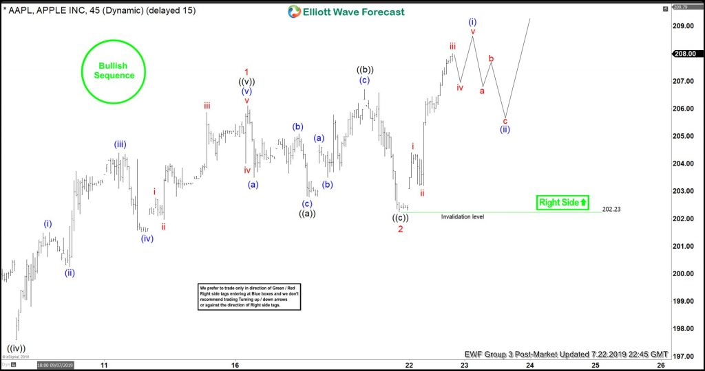 Apple Elliott Wave View: Break Higher Is Imminent
