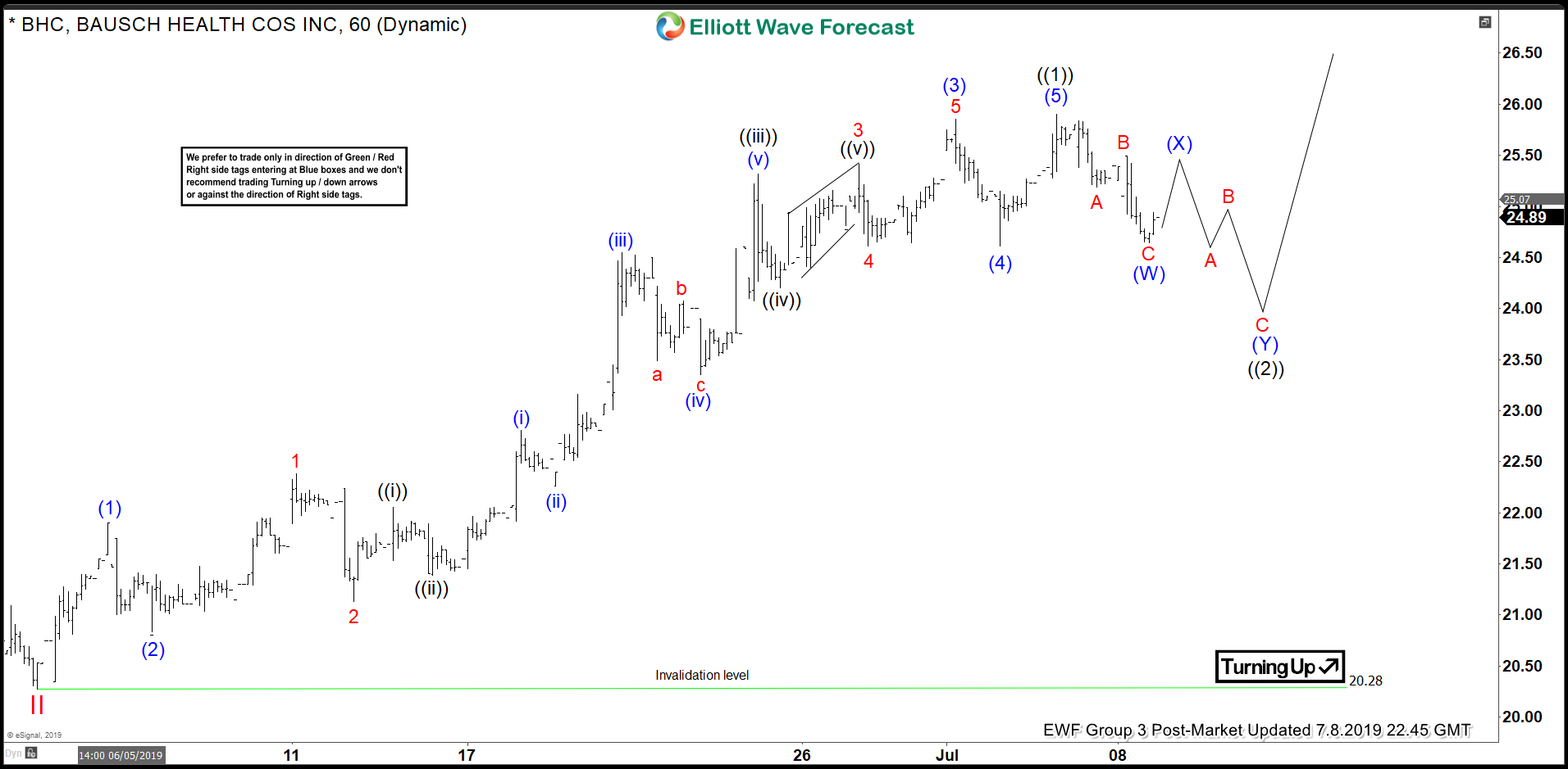 Elliott Wave View: An Impulsive Rally in Bausch Health (BHC)