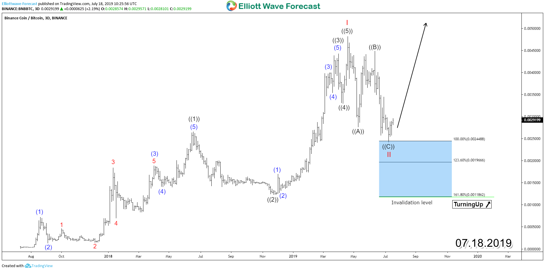 Can Binance Coin (BNB) Price Reach 100$ in 2020 ?