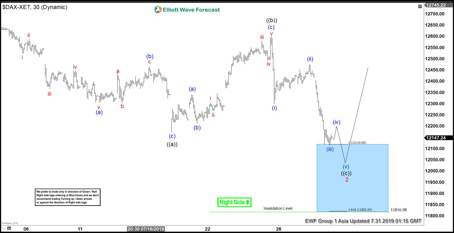 Elliott Wave View: DAX Has Reached Support Area