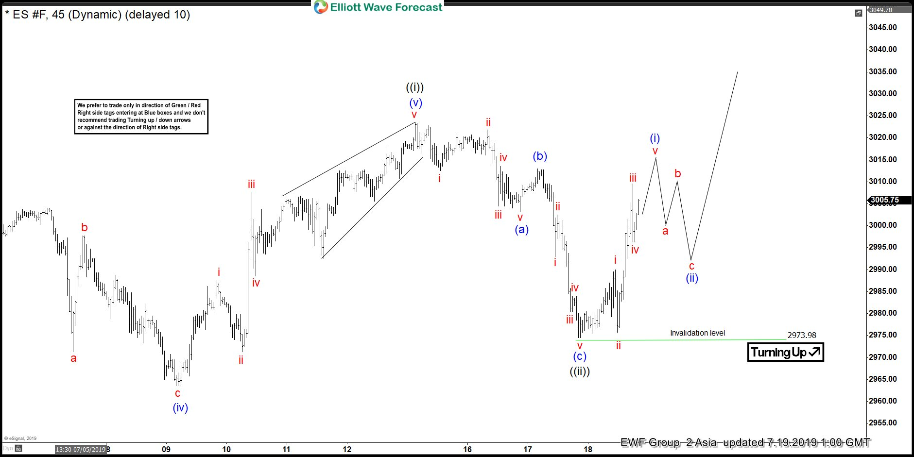S&P 500 Futures (ES_F) Elliott Wave View: Correction Ended
