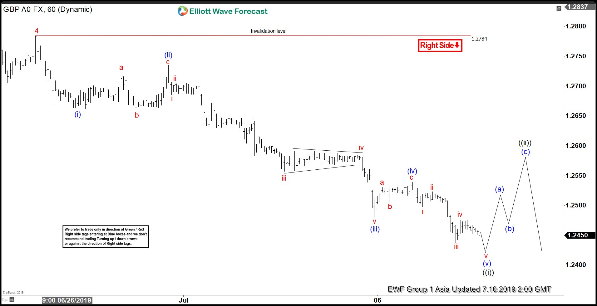 Elliott Wave View: GBPUSD Ending 5 Waves Move