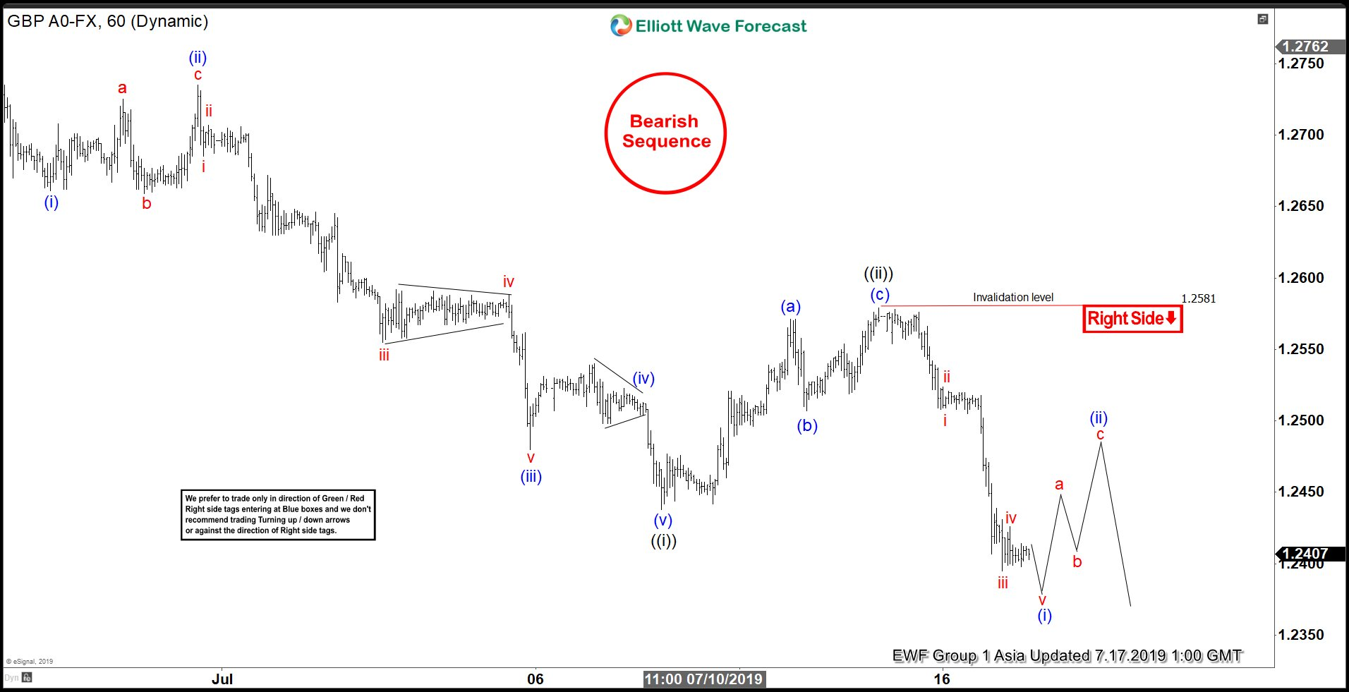 Elliott Wave View: GBPUSD Should Remain Weak
