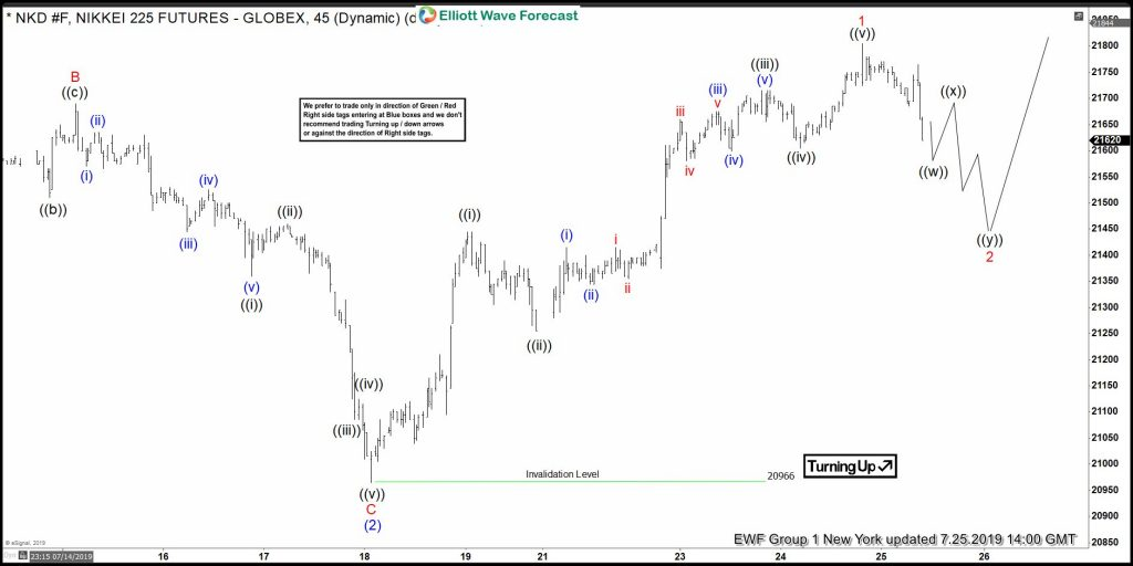 Nikkei Elliott Wave View: Leading The Move Higher