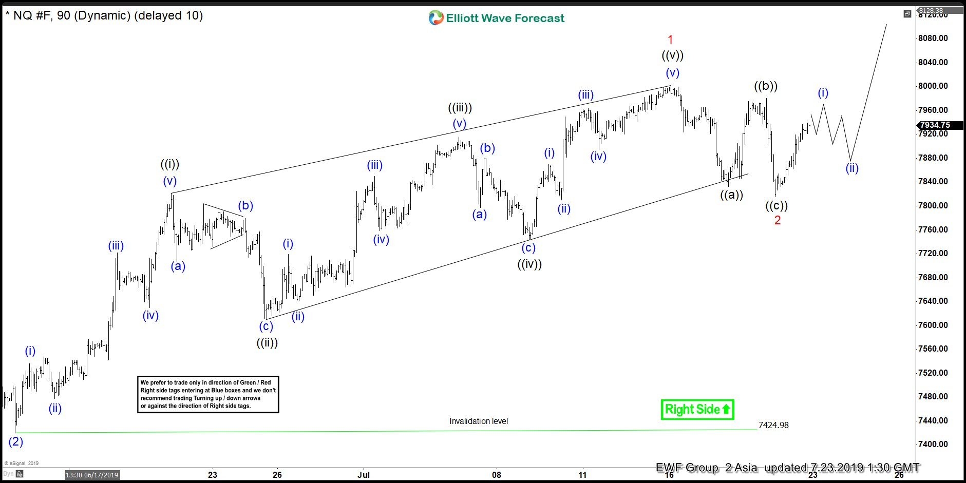 Nasdaq Elliott Wave View: Finished the Correction and Rallied