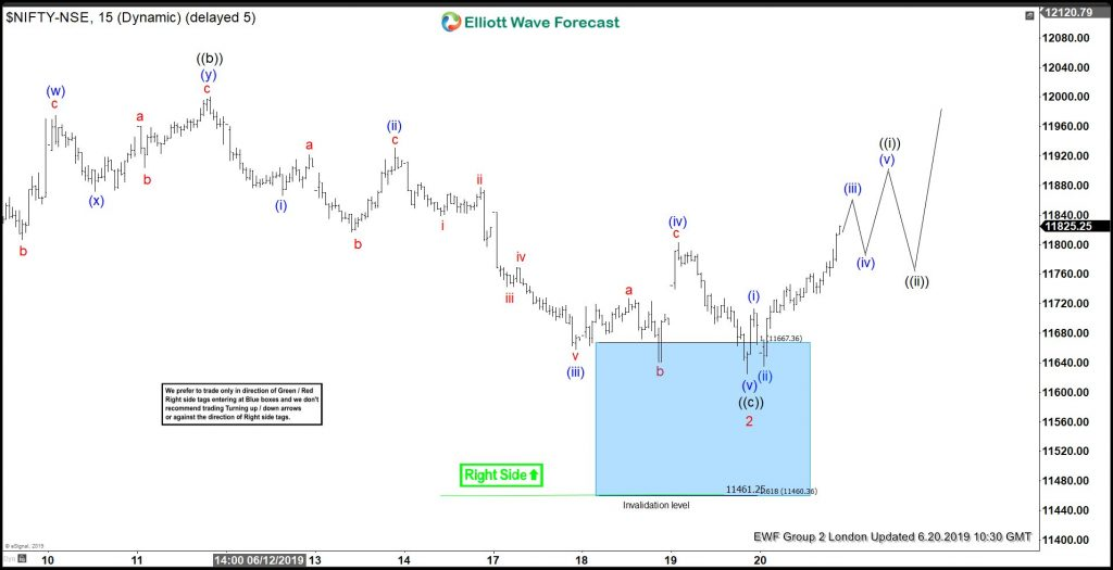 Nifty Elliott Wave View: Buying The Dips At Blue Box Areas