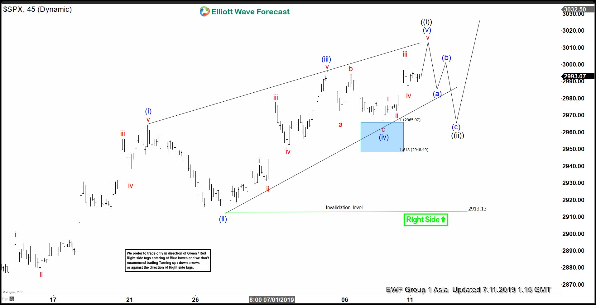 Elliott Wave View: SPX Remains Buy in the Dips