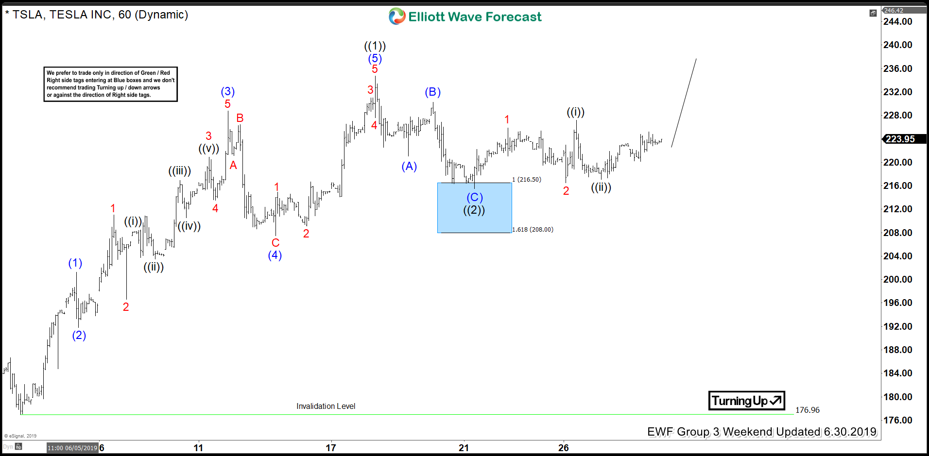 Tesla Elliott Wave Analysis Calling The Rally From Blue Box