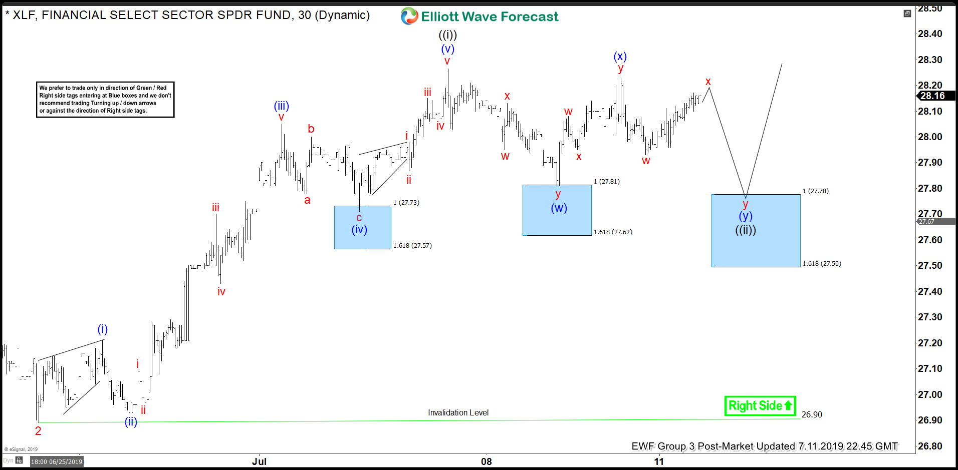 Elliott Wave View: Right Side in XLF Remains Higher