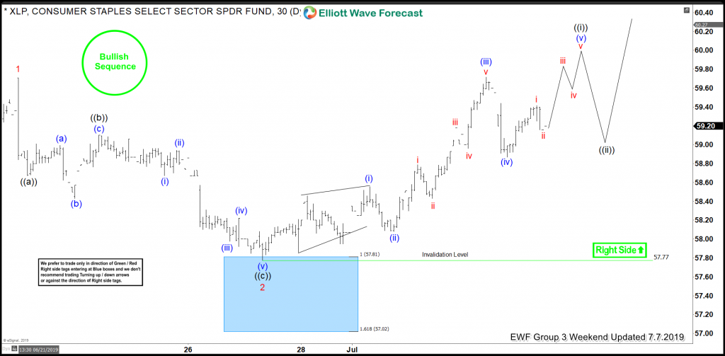 XLP Buying The Elliott Wave Dips At Blue Box Areas