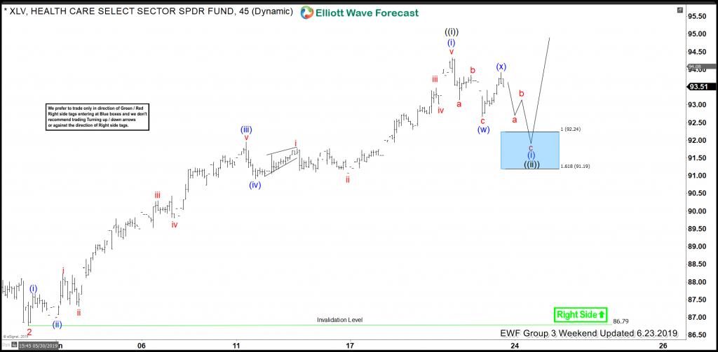XLV Buying The Elliott Wave Dips Into The Direction Of Right Side Tags