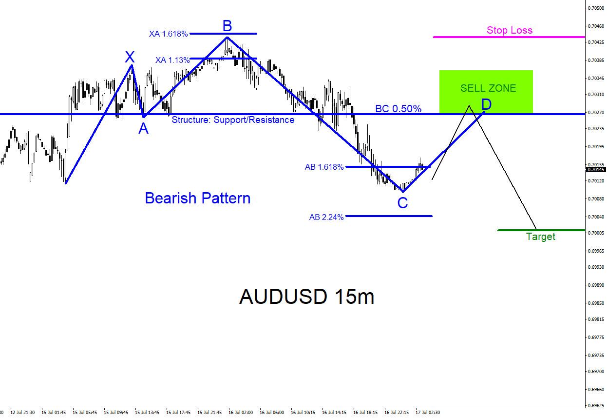 AUDUSD : Low Risk Trade Setup