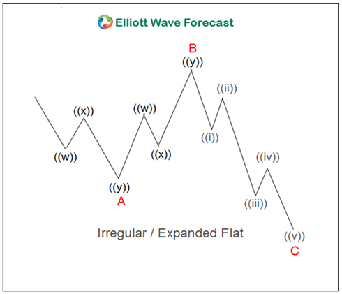 How to Measure Fibonacci Extensions in Elliott Wave Flat Corrections