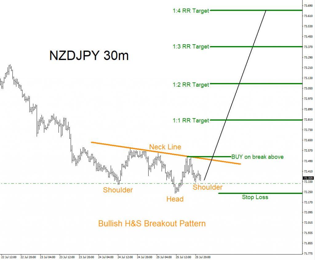 NZDJPY, trading, bullish, forex, elliottwave, patterns, market, technical analysis