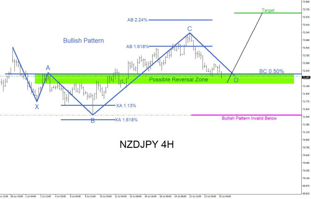 NZDJPY, forex, trading, patterns, bullish, market, elliottwave, elliott wave, technical analysis