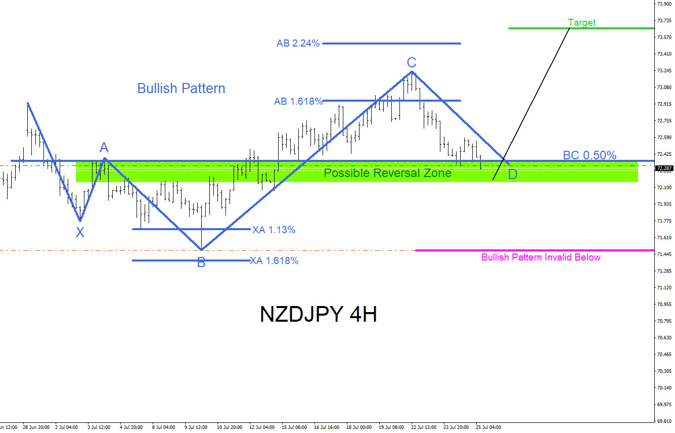 NZDJPY : Watch for Another Push Higher