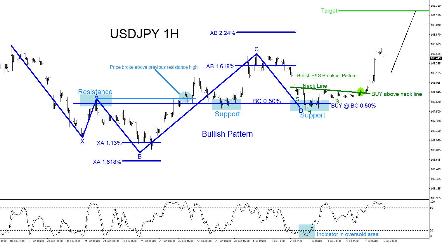 USDJPY : Trading Confluence Zones