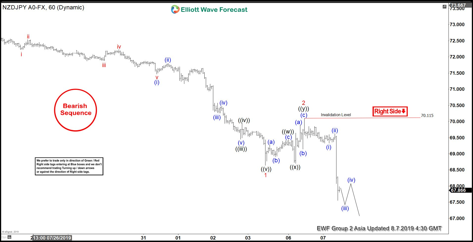Elliott Wave View: NZDJPY Plunges after RBNZ 50 bp Rate Cut