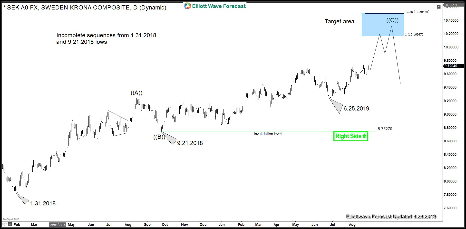 Swedish Krona (USDSEK) Cycles and Sequence from 1.31.2018