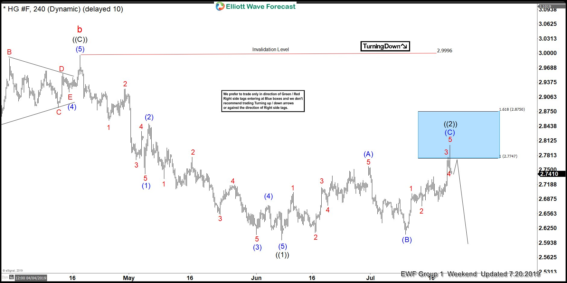 HG_F (Copper) 20 July 4 Hour Elliott Wave Update