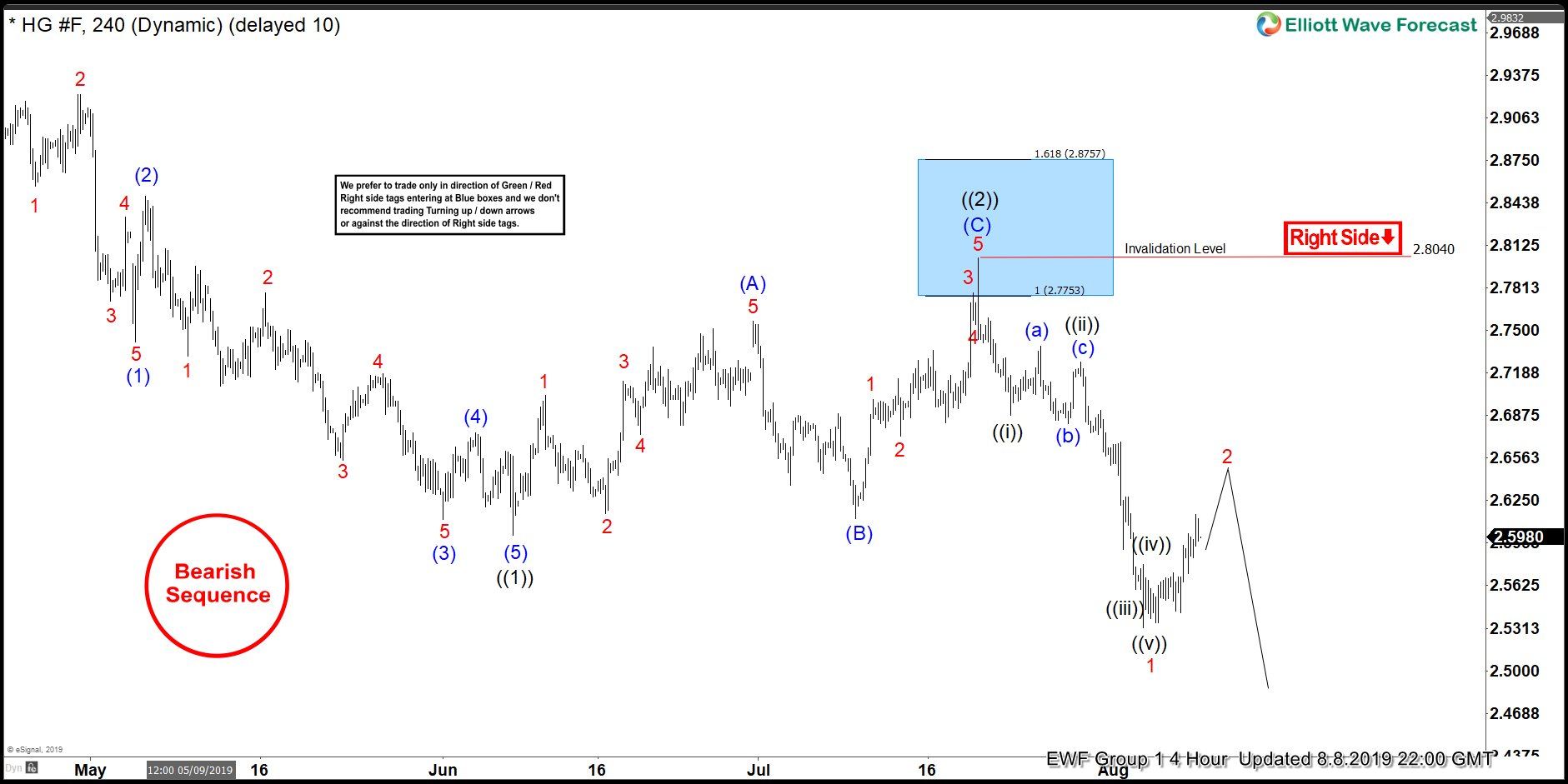 HG_F (Copper) 4 Hour Elliott Wave Updated 8.8.2019