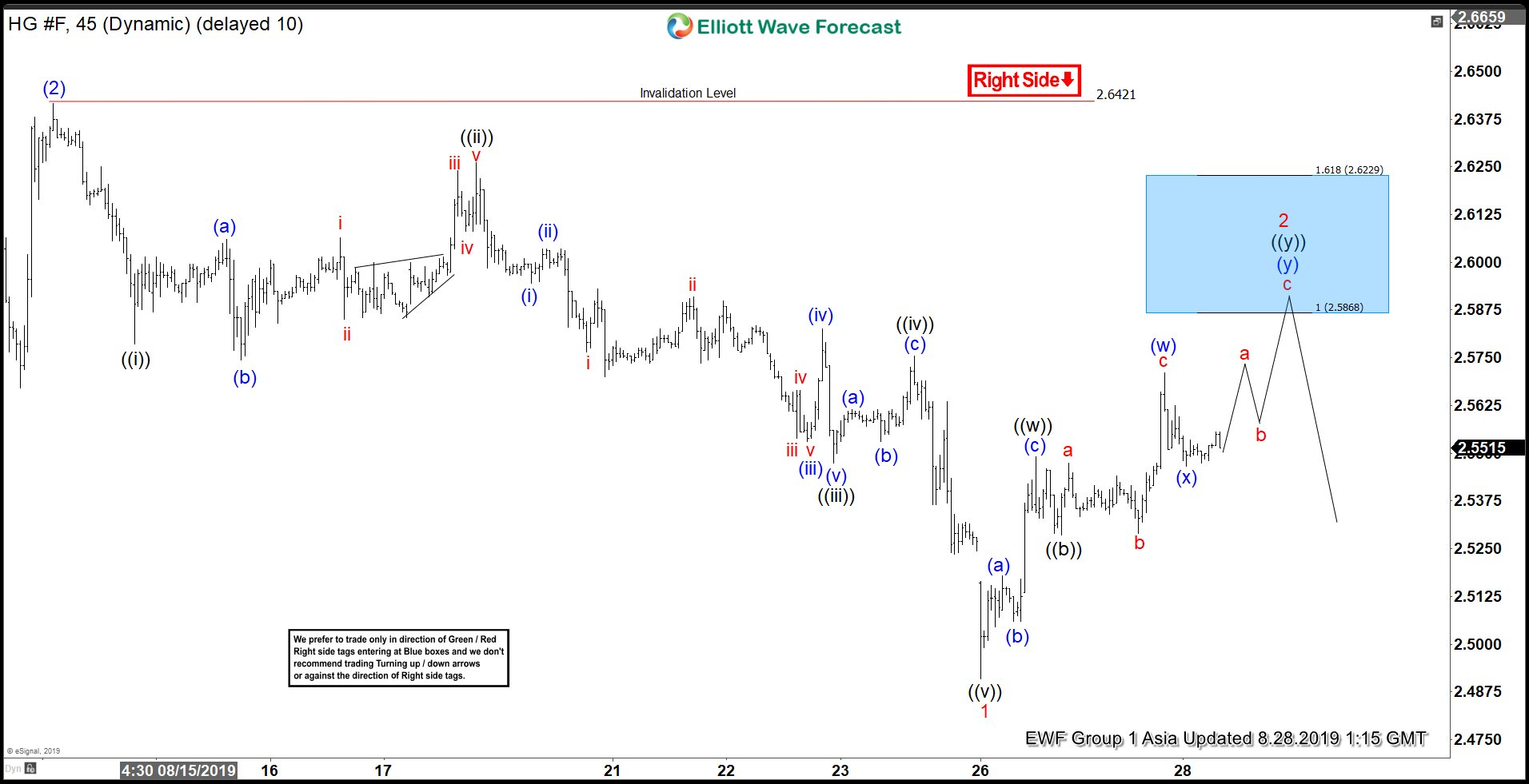 Elliott Wave View: Copper Expected to Turn Lower Soon