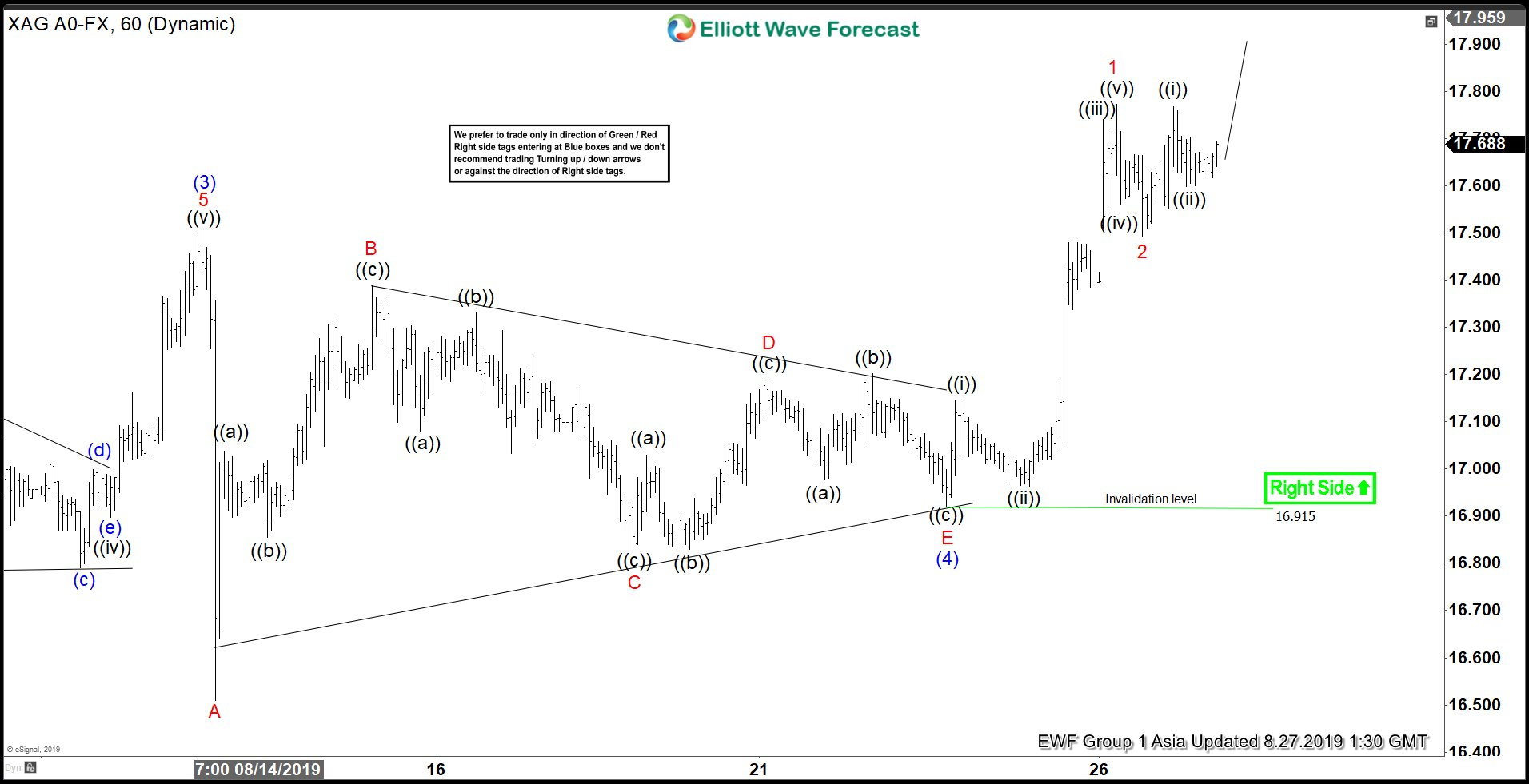 Elliott Wave View: Silver Remains Supported