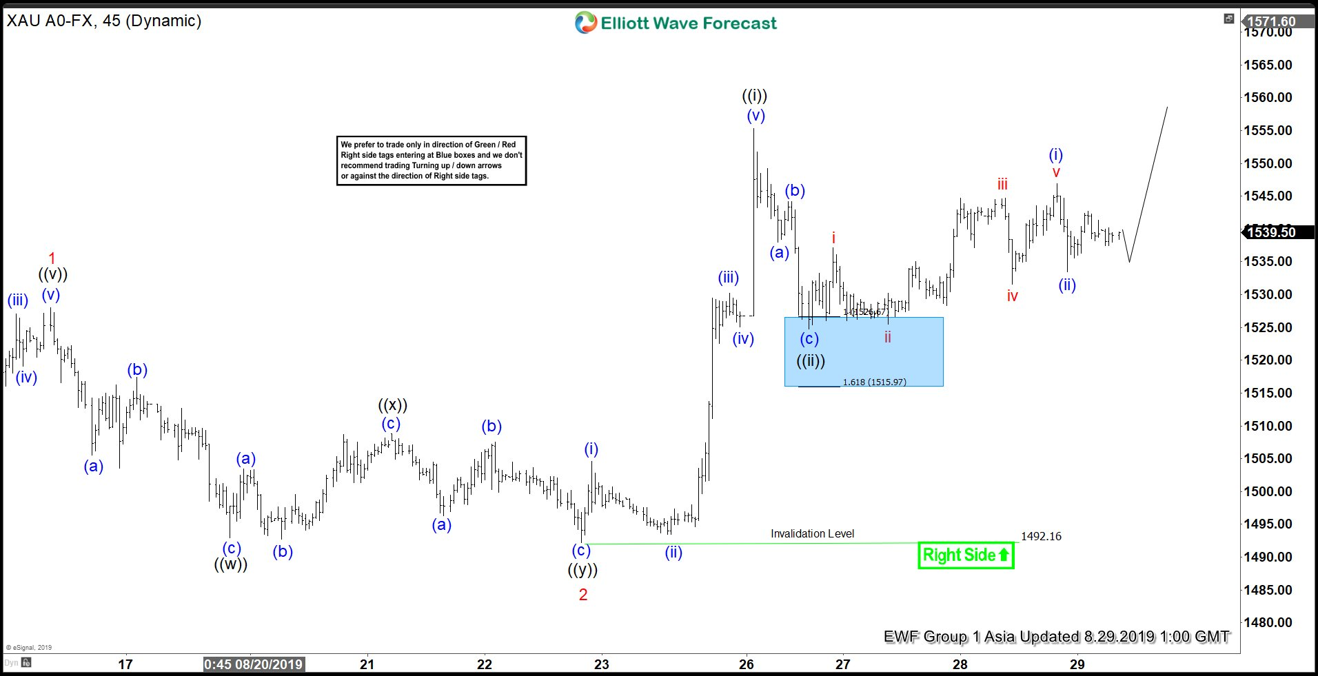 Elliott Wave View: Gold Likely Still Has More Upside