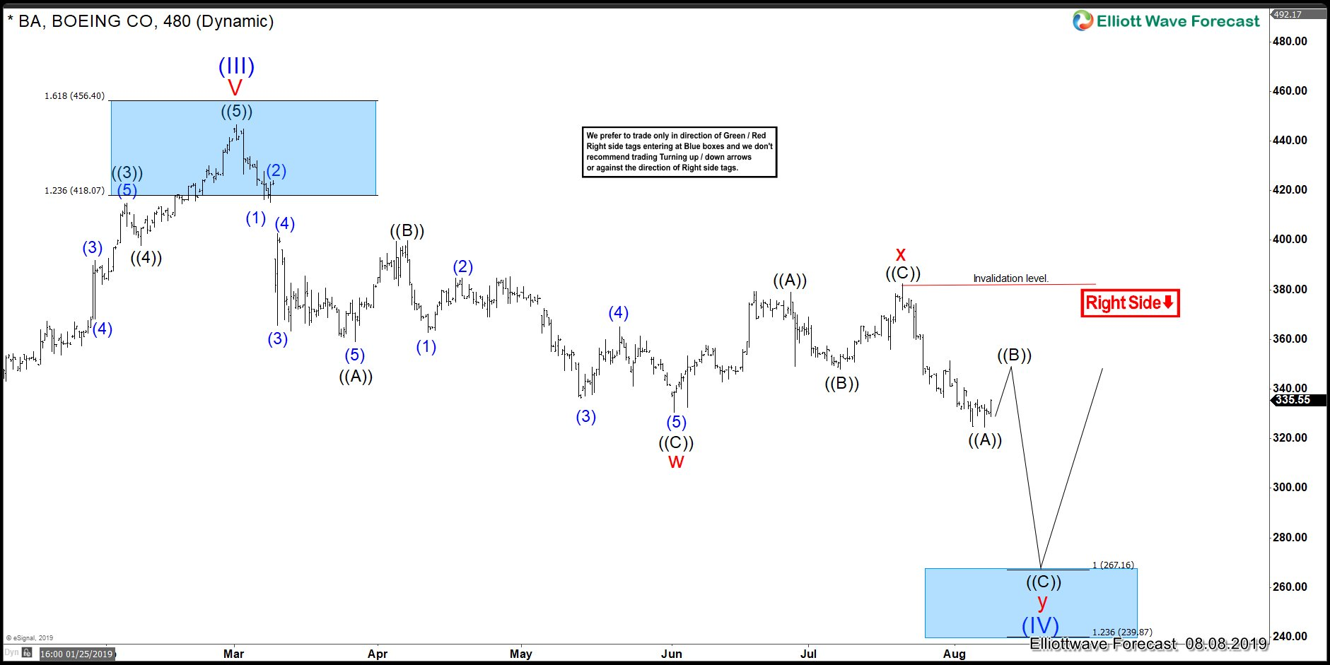 Boeing Elliott Wave Analysis: Stock Will Dictate Path For World Indices