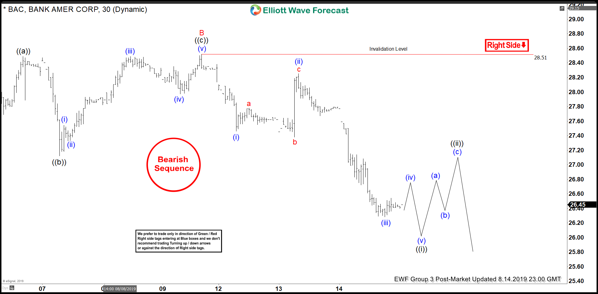 Elliott Wave View: Bank of America (BAC) Extends Lower
