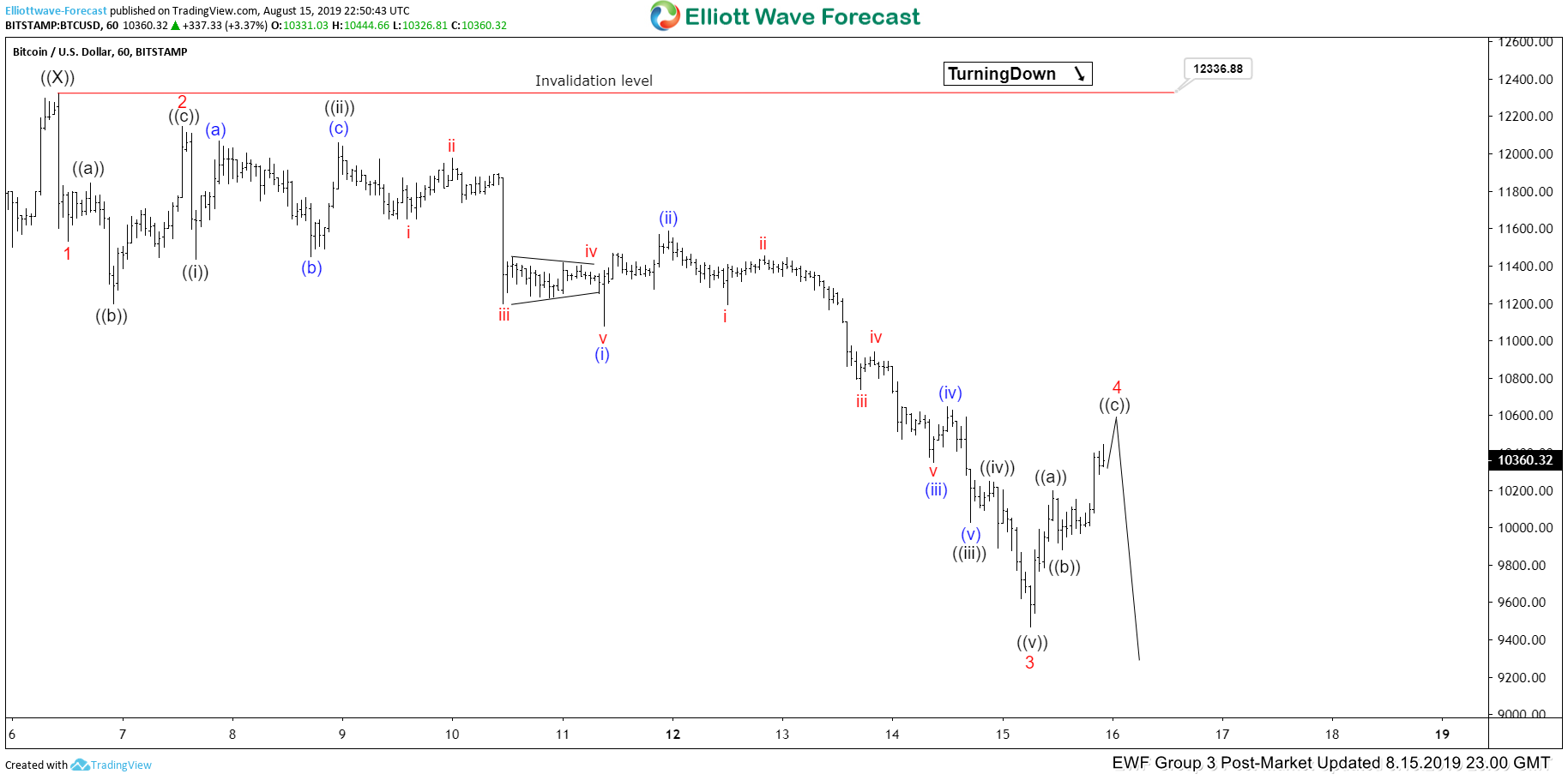 Elliott Wave View: Bitcoin (BTCUSD) Looking for Larger Correction